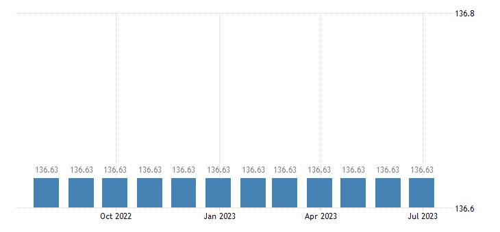 cyprus harmonised idx of consumer prices hicp package domestic holidays eurostat data