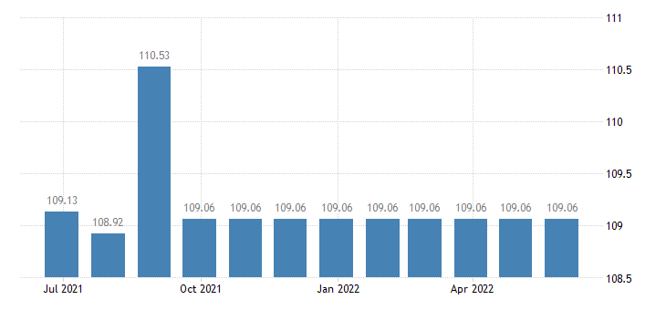 cyprus harmonised idx of consumer prices hicp package holidays eurostat data