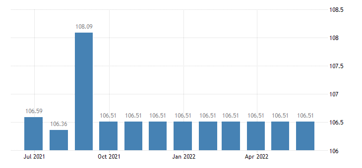 cyprus harmonised idx of consumer prices hicp package international holidays eurostat data