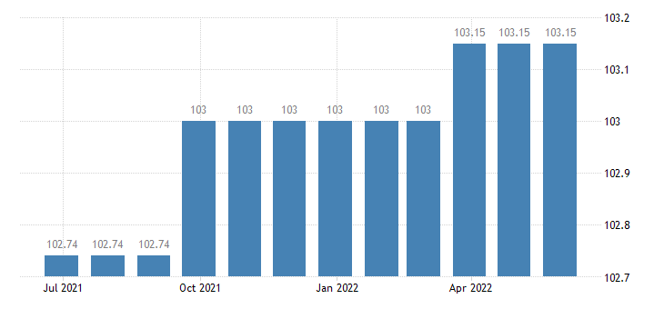 cyprus harmonised idx of consumer prices hicp paramedical services eurostat data