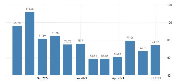 cyprus harmonised idx of consumer prices hicp passenger transport by air eurostat data