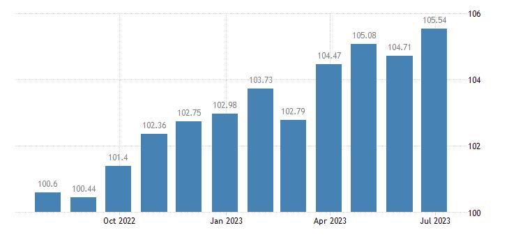 cyprus harmonised idx of consumer prices hicp personal care eurostat data