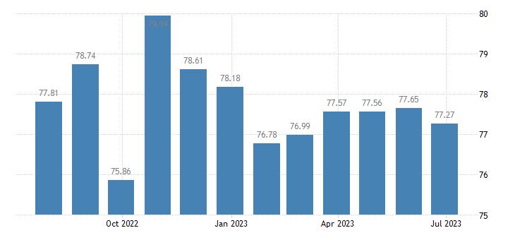 cyprus harmonised idx of consumer prices hicp personal computers eurostat data