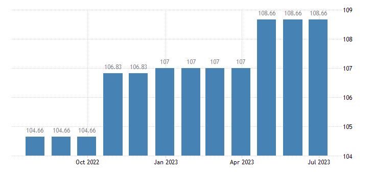 cyprus harmonised idx of consumer prices hicp personal grooming treatments eurostat data