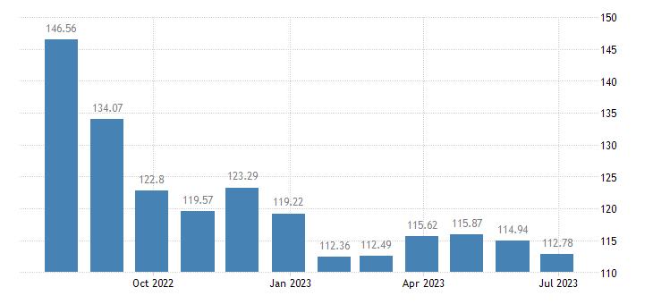 cyprus harmonised idx of consumer prices hicp petrol eurostat data