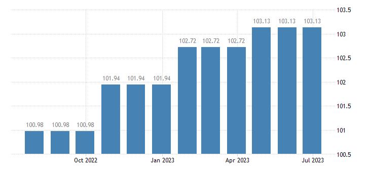 cyprus harmonised idx of consumer prices hicp photographic services eurostat data