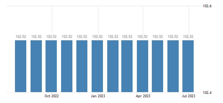 cyprus harmonised idx of consumer prices hicp post secondary non tertiary education eurostat data
