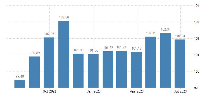cyprus harmonised idx of consumer prices hicp poultry eurostat data