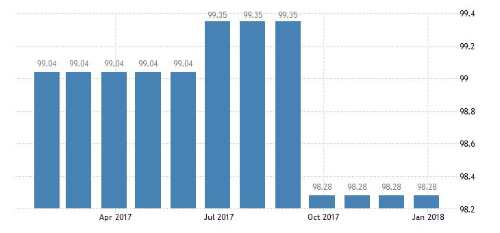 cyprus harmonised idx of consumer prices hicp pre recorded recording media eurostat data