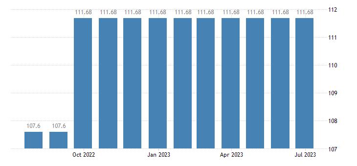 cyprus harmonised idx of consumer prices hicp primary education eurostat data