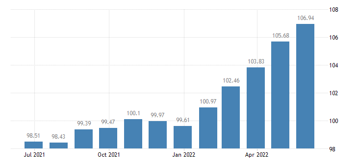 cyprus harmonised idx of consumer prices hicp processed food excluding alcohol tobacco eurostat data
