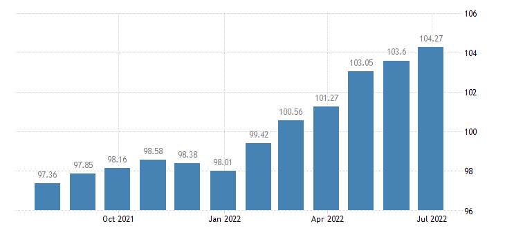 cyprus harmonised idx of consumer prices hicp processed food including alcohol tobacco eurostat data