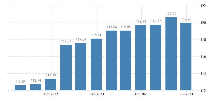 cyprus harmonised idx of consumer prices hicp purchase of vehicles eurostat data