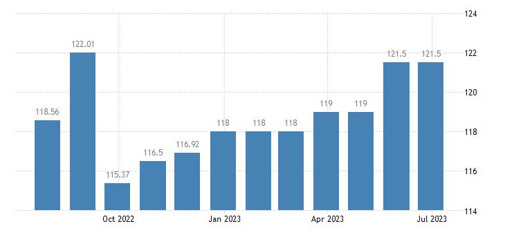cyprus harmonised idx of consumer prices hicp ready made meals eurostat data