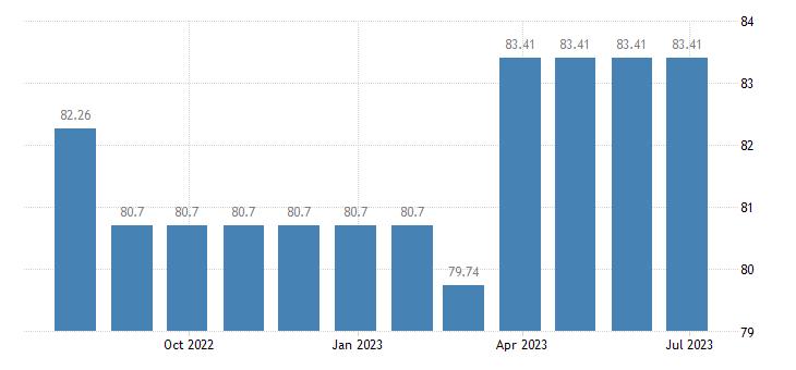 cyprus harmonised idx of consumer prices hicp recording media eurostat data