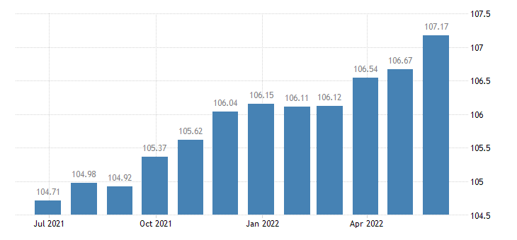 cyprus harmonised idx of consumer prices hicp recreation culture eurostat data