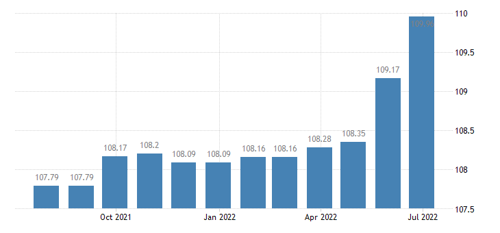cyprus harmonised idx of consumer prices hicp recreational cultural services eurostat data