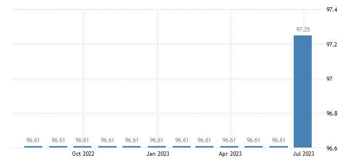 cyprus harmonised idx of consumer prices hicp recreational sporting services attendance eurostat data