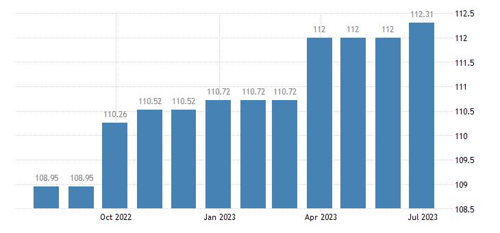 cyprus harmonised idx of consumer prices hicp recreational sporting services eurostat data