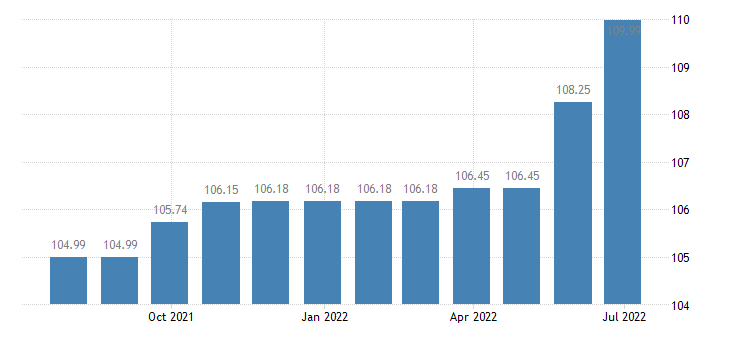 cyprus harmonised idx of consumer prices hicp recreational sporting services participation eurostat data