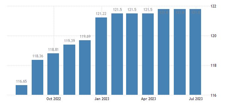 cyprus harmonised idx of consumer prices hicp refuse collection eurostat data