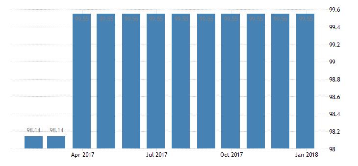 cyprus harmonised idx of consumer prices hicp removal storage services eurostat data