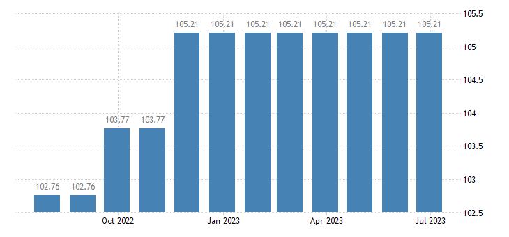 cyprus harmonised idx of consumer prices hicp repair hire of clothing eurostat data