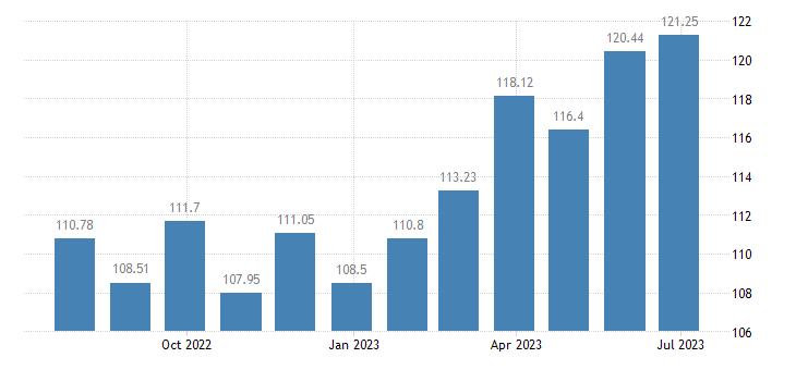 cyprus harmonised idx of consumer prices hicp rice eurostat data