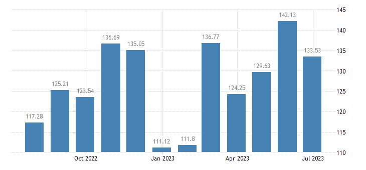 cyprus harmonised idx of consumer prices hicp seasonal food eurostat data