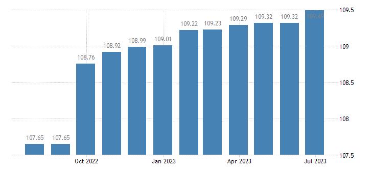 cyprus harmonised idx of consumer prices hicp services miscellaneous eurostat data