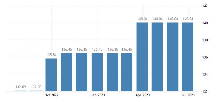 cyprus harmonised idx of consumer prices hicp services of carpenters eurostat data