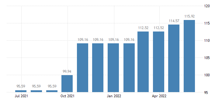 cyprus harmonised idx of consumer prices hicp services of electricians eurostat data
