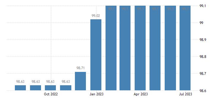 cyprus harmonised idx of consumer prices hicp services of medical analysis laboratories x ray centres eurostat data