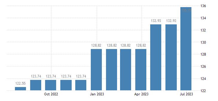 cyprus harmonised idx of consumer prices hicp services of painters eurostat data