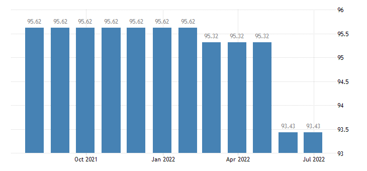 cyprus harmonised idx of consumer prices hicp services related to communication eurostat data