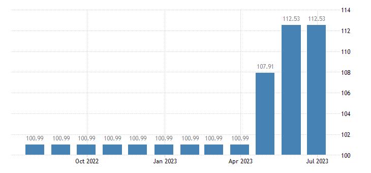 cyprus harmonised idx of consumer prices hicp sewerage collection eurostat data