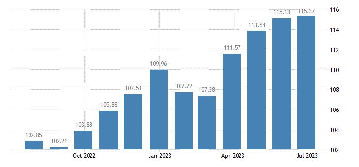 cyprus harmonised idx of consumer prices hicp soft drinks eurostat data