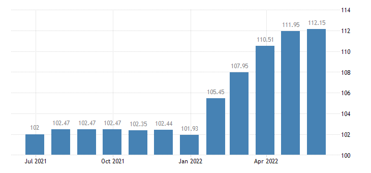 cyprus harmonised idx of consumer prices hicp solid fuels eurostat data
