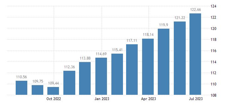 cyprus harmonised idx of consumer prices hicp sugar jam honey chocolate confectionery eurostat data