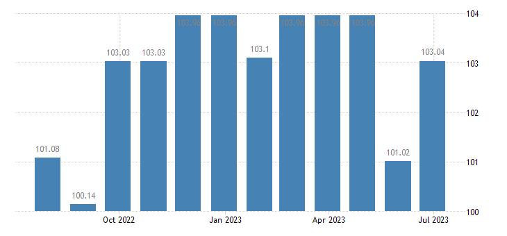 cyprus harmonised idx of consumer prices hicp table linen bathroom linen eurostat data