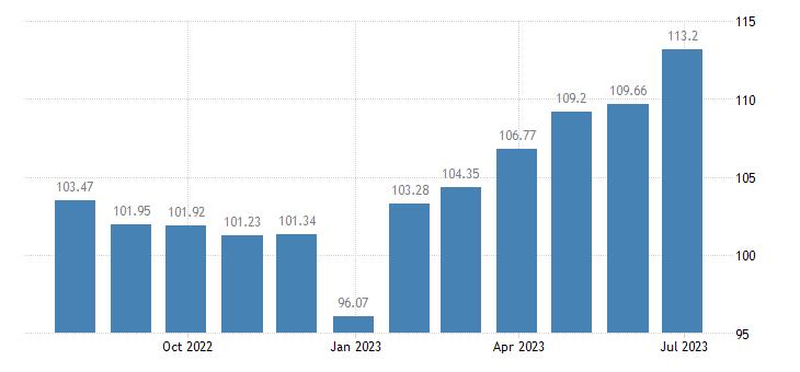 cyprus harmonised idx of consumer prices hicp tea eurostat data