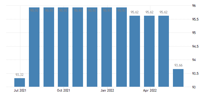 cyprus harmonised idx of consumer prices hicp telephone telefax services eurostat data