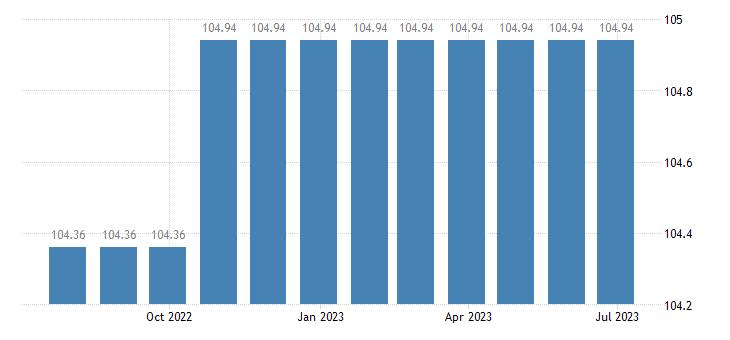 cyprus harmonised idx of consumer prices hicp tertiary education eurostat data