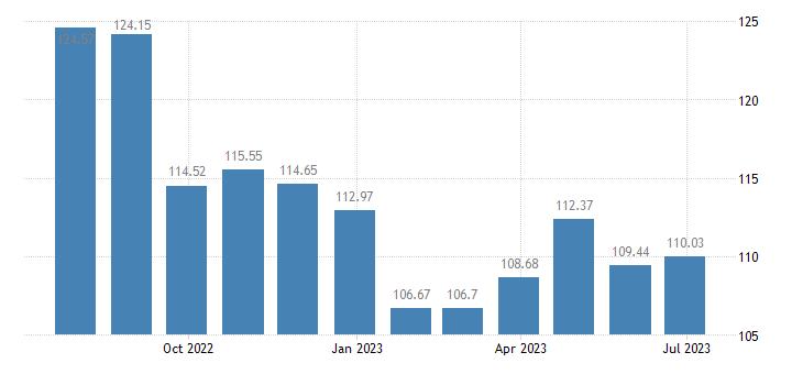 cyprus harmonised idx of consumer prices hicp transport eurostat data