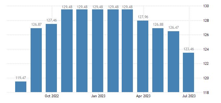 cyprus harmonised idx of consumer prices hicp tyres eurostat data