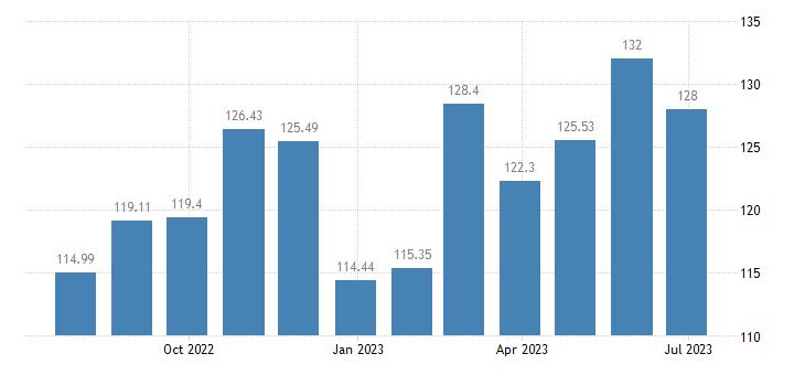 cyprus harmonised idx of consumer prices hicp unprocessed food eurostat data