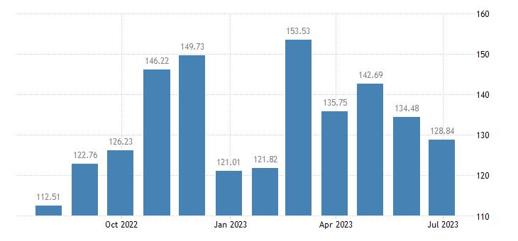 cyprus harmonised idx of consumer prices hicp vegetables eurostat data