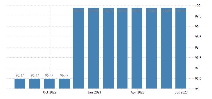 cyprus harmonised idx of consumer prices hicp water supply eurostat data