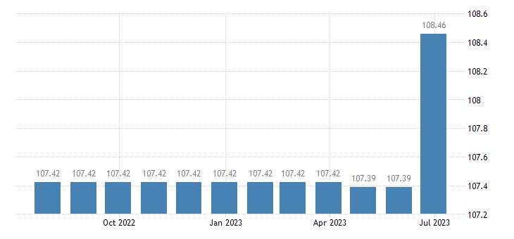 cyprus harmonised idx of consumer prices hicp wired telephone services eurostat data