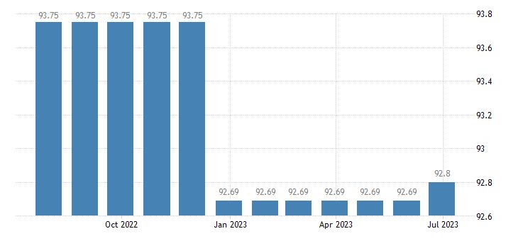 cyprus harmonised idx of consumer prices hicp wireless telephone services eurostat data